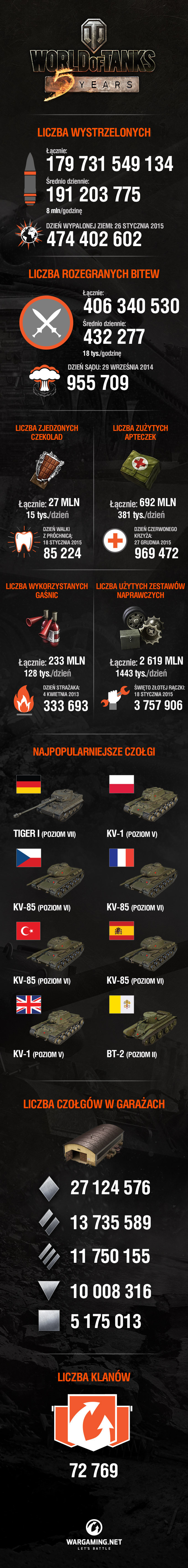 wot_infographic_5thanniversary_phil_pl_v2