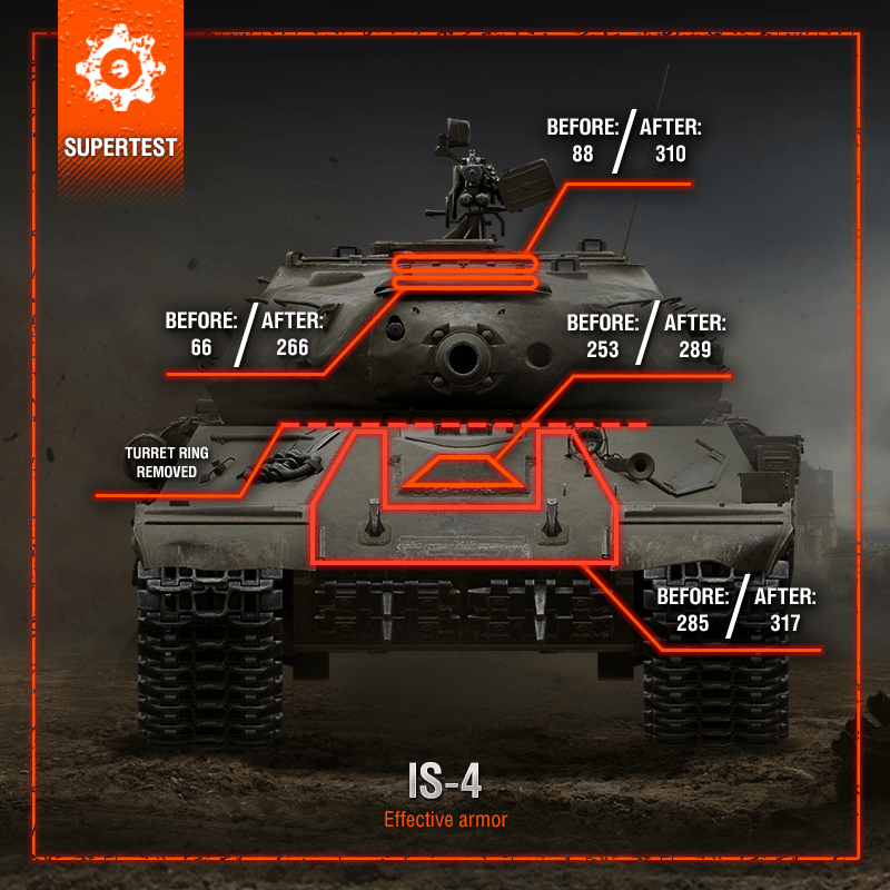 World Of Tanks Supertest Is 4 E 100 And T110e5 New Parameters Buff Mmowg Net